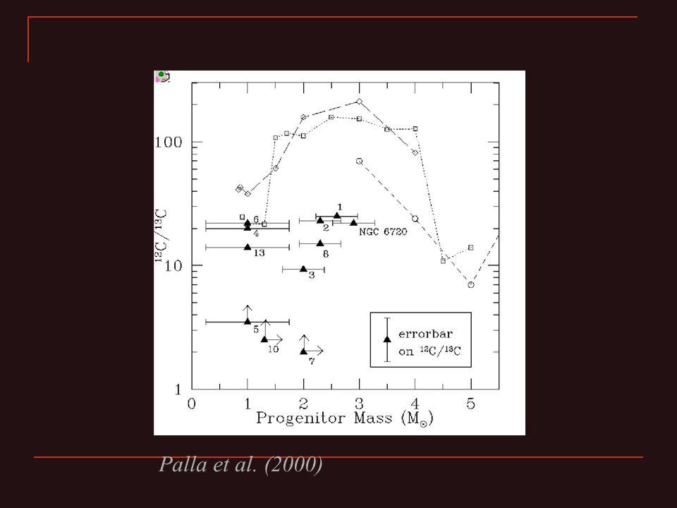 Palla et al. (2000)