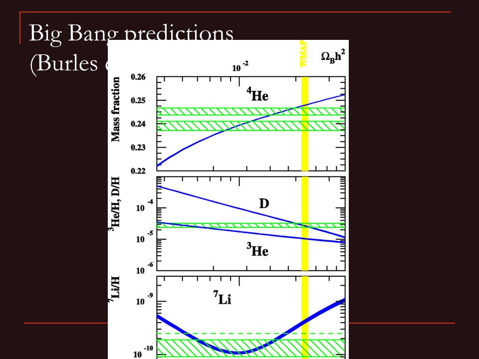 Big Bang predictions (Burles et al 2000)