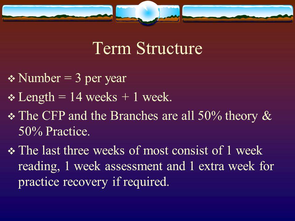 Term Structure  Number = 3 per year  Length = 14 weeks + 1 week.