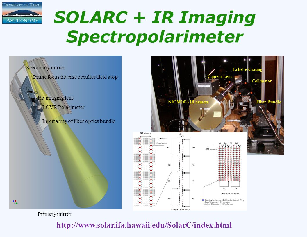 SOLARC + IR Imaging Spectropolarimeter LCVR Polarimeter Input array of fiber optics bundle Re-imaging lens Prime focus inverse occulter/field stop Secondary mirror Primary mirror Fiber Bundle Collimator Echelle Grating Camera Lens NICMOS3 IR camera http://www.solar.ifa.hawaii.edu/SolarC/index.html
