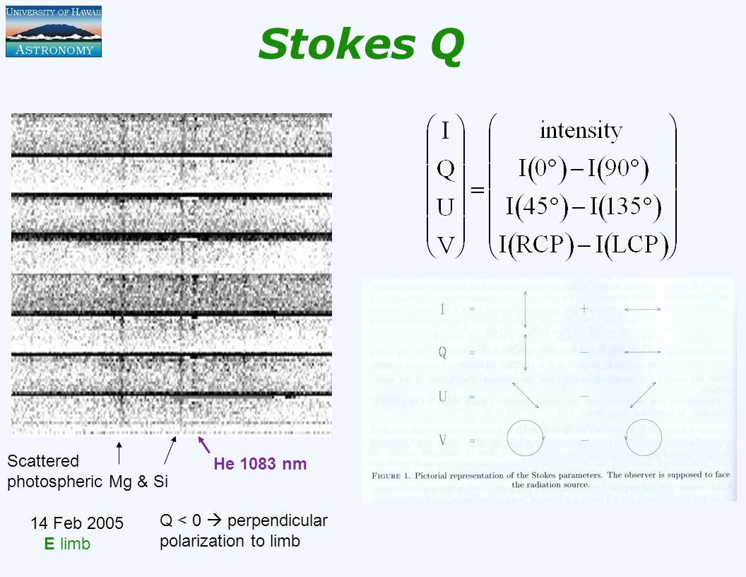 Stokes Q Scattered photospheric Mg & Si He 1083 nm Q < 0  perpendicular polarization to limb 14 Feb 2005 E limb