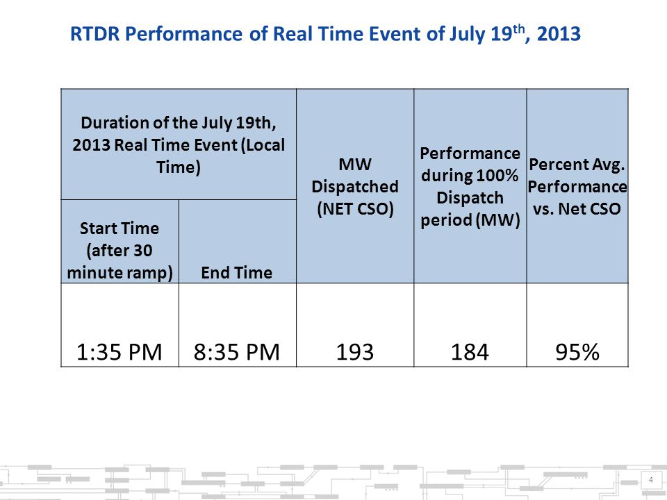 4 RTDR Performance of Real Time Event of July 19 th, 2013 Duration of the July 19th, 2013 Real Time Event (Local Time) MW Dispatched (NET CSO) Performance during 100% Dispatch period (MW) Percent Avg.
