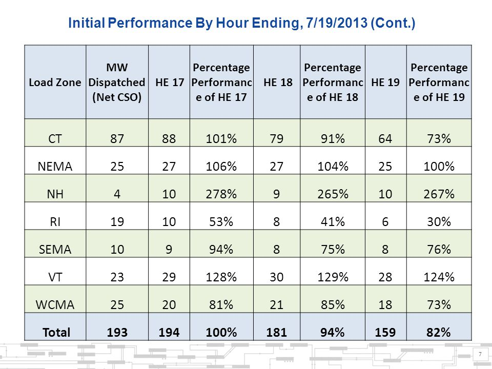 7 Initial Performance By Hour Ending, 7/19/2013 (Cont.) Load Zone MW Dispatched (Net CSO) HE 17 Percentage Performanc e of HE 17 HE 18 Percentage Performanc e of HE 18 HE 19 Percentage Performanc e of HE 19 CT 8788101%7991%6473% NEMA 2527106%27104%25100% NH 410278%9265%10267% RI 191053%841%630% SEMA 10994%875%876% VT 2329128%30129%28124% WCMA 252081%2185%1873% Total 193194100%18194%15982%