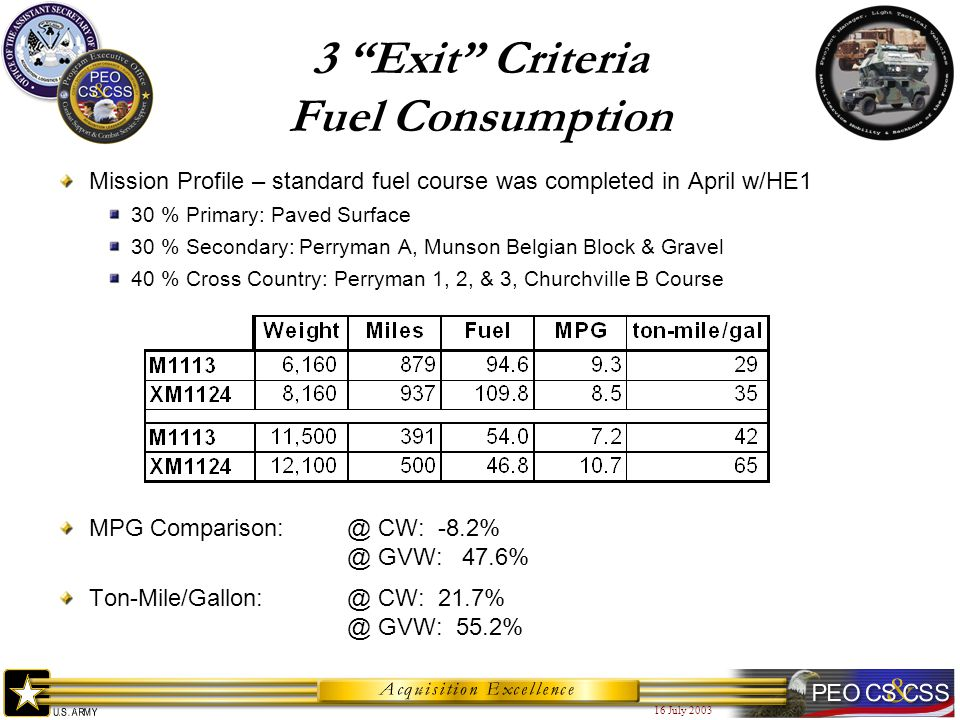 16 July 2003 Mission Profile – standard fuel course was completed in April w/HE1 30 % Primary: Paved Surface 30 % Secondary: Perryman A, Munson Belgian Block & Gravel 40 % Cross Country: Perryman 1, 2, & 3, Churchville B Course MPG Comparison:@ CW: -8.2% @ GVW: 47.6% Ton-Mile/Gallon:@ CW: 21.7% @ GVW: 55.2% 3 Exit Criteria Fuel Consumption