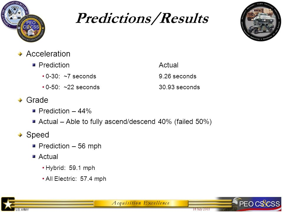 16 July 2003 Predictions/Results Acceleration PredictionActual 0-30: ~7 seconds9.26 seconds 0-50: ~22 seconds30.93 seconds Grade Prediction – 44% Actu