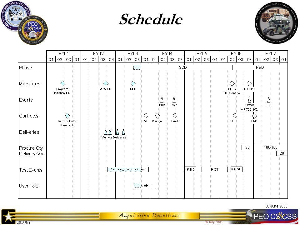16 July 2003 Schedule