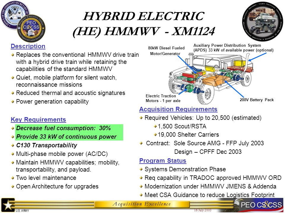 16 July 2003 Description Replaces the conventional HMMWV drive train with a hybrid drive train while retaining the capabilities of the standard HMMWV