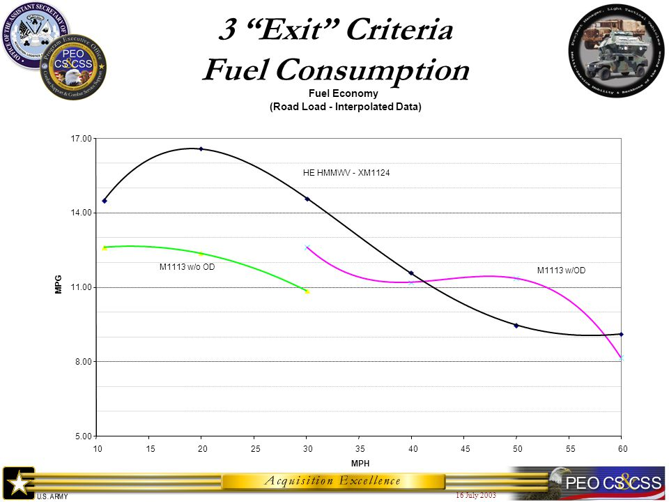 16 July 2003 3 Exit Criteria Fuel Consumption Fuel Economy (Road Load - Interpolated Data) 5.00 8.00 11.00 14.00 17.00 1015202530354045505560 MPH MPG M1113 w/o OD M1113 w/OD HE HMMWV - XM1124