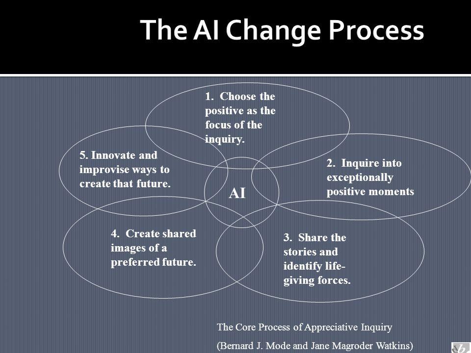 AI 5. Innovate and improvise ways to create that future.
