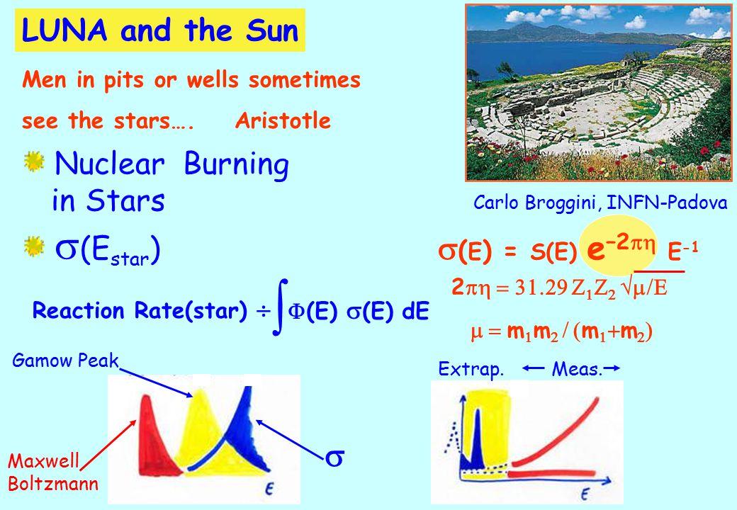 Carlo Broggini, INFN-Padova Nuclear Burning in Stars  (E star )  ( E ) = S(E) e –2   E -1 2       m  m   m   m   Reaction Rate(star)    (E)  (E) dE Gamow Peak  Maxwell Boltzmann Extrap.Meas.