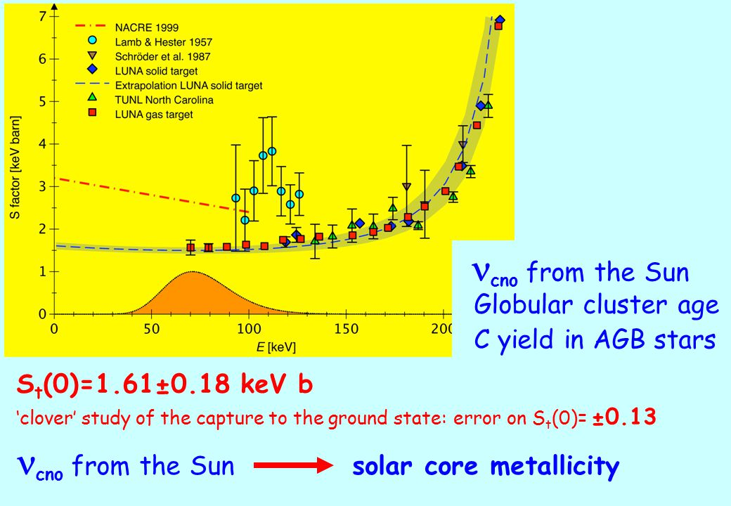 cno from the Sun Globular cluster age C yield in AGB stars S t (0)=1.61±0.18 keV b 'clover' study of the capture to the ground state: error on S t (0)= ±0.13 cno from the Sun solar core metallicity