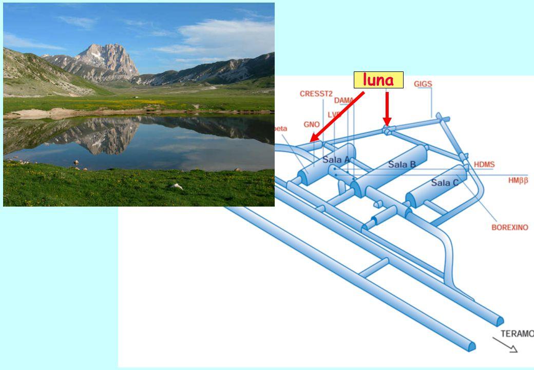 LUNA2 ( 400 kV) Voltage Range :50-400 kV Output Current: 1 mA (@ 400 kV) Absolute Energy error ±300 eV Beam energy spread: <100 eV Long term stability (1 h) : 5 eV Terminal Voltage ripple: 5 Vpp Ge detector LUNA1 ( 50 kV ) Voltage Range : 1 - 50 kV Output Current: 1 mA Beam energy spread: 20 eV Long term stability (8 h): 10 -4 Terminal Voltage ripple: 5 10 -5