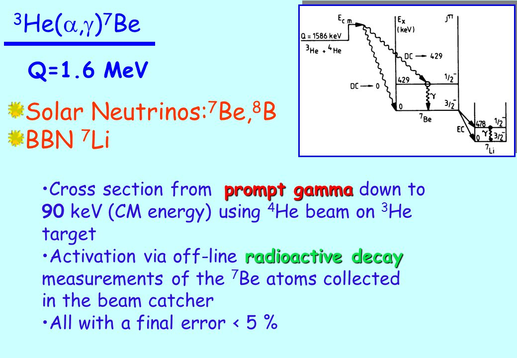 3 He( , g ) 7 Be Solar Neutrinos: 7 Be, 8 B BBN 7 Li Q=1.6 MeV prompt gammaCross section from prompt gamma down to 90 keV (CM energy) using 4 He beam on 3 He target radioactive decayActivation via off-line radioactive decay measurements of the 7 Be atoms collected in the beam catcher All with a final error < 5 %