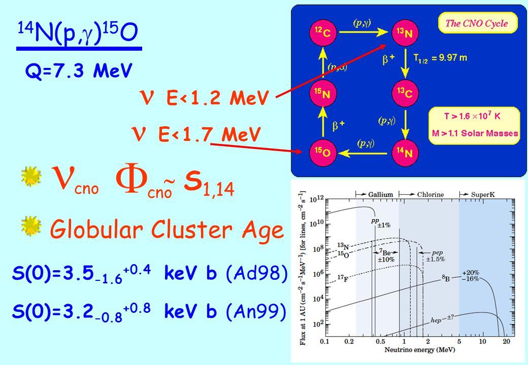 - 504 -21 278 14 N+p 7297 7556 7276 6859 6793 6176 5241 5183 0 15 O 1/2 + 7/2 + 5/2 + 3/2 + 3/2 - 5/2 + 1/2 + 1/2 - High energy: solid target + HpGe gamma spectrum of 14 N(p,  ) 15 O at 140 keV beam energy 14 N(p, g ) 15 O Low energy: gas target + BGO beam energy 90 keV