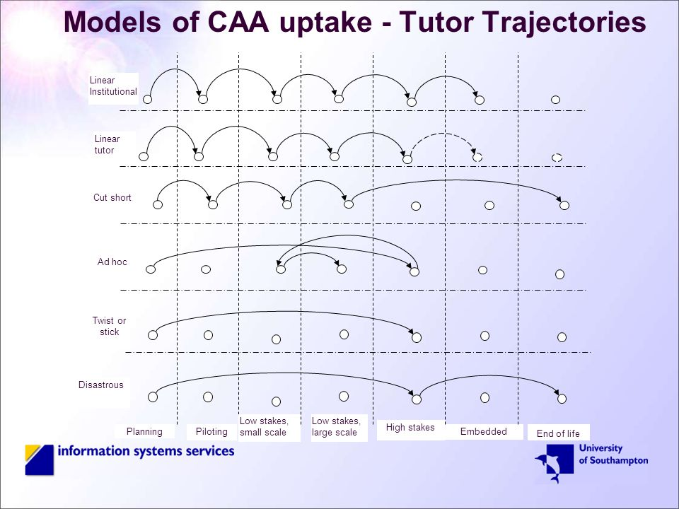 Models of CAA uptake - Tutor Trajectories Piloting Low stakes, small scale Low stakes, large scale Embedded End of life Planning Linear Institutional Linear tutor Disastrous Ad hoc Cut short Twist or stick High stakes