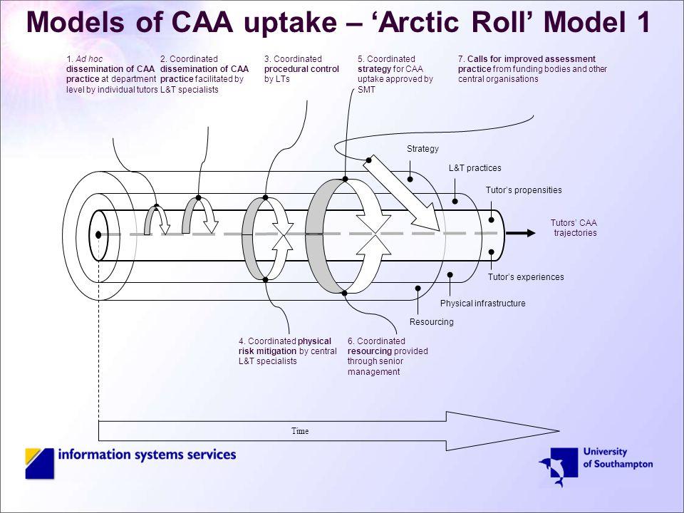 Models of CAA uptake – 'Arctic Roll' Model 1 Tutor's propensities Tutor's experiences 7.