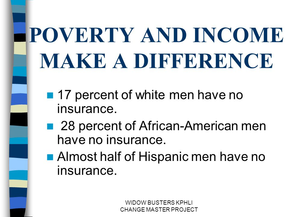 WIDOW BUSTERS KPHLI CHANGE MASTER PROJECT POVERTY AND INCOME MAKE A DIFFERENCE 17 percent of white men have no insurance.