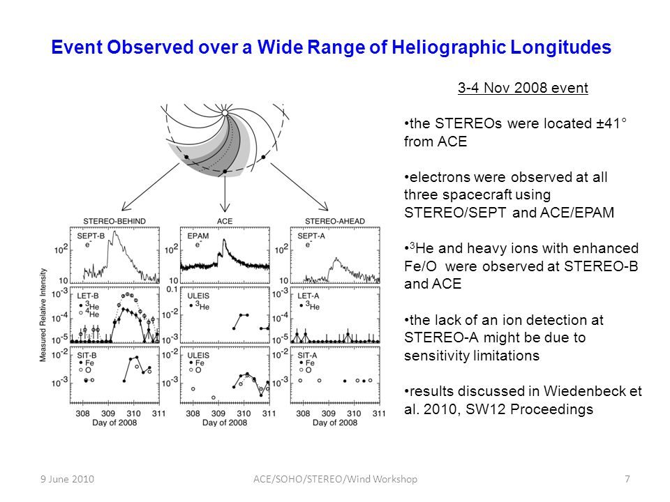 9 June 20107ACE/SOHO/STEREO/Wind Workshop Event Observed over a Wide Range of Heliographic Longitudes 3-4 Nov 2008 event the STEREOs were located ±41°