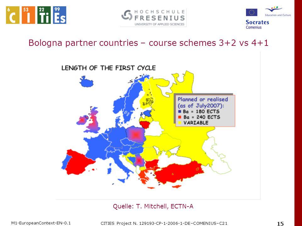 M1-EuropeanContext-EN-0.1 CITIES Project N. 129193-CP-1-2006-1-DE–COMENIUS–C21 15 Quelle: T. Mitchell, ECTN-A Bologna partner countries – course schem