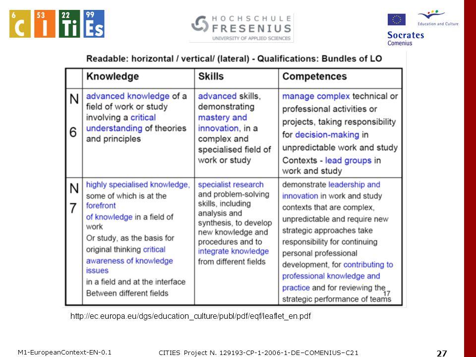 M1-EuropeanContext-EN-0.1 CITIES Project N. 129193-CP-1-2006-1-DE–COMENIUS–C21 27 http://ec.europa.eu/dgs/education_culture/publ/pdf/eqf/leaflet_en.pd