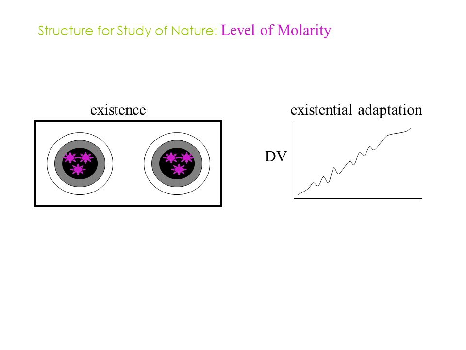 existenceexistential adaptation DV Structure for Study of Nature: Level of Molarity