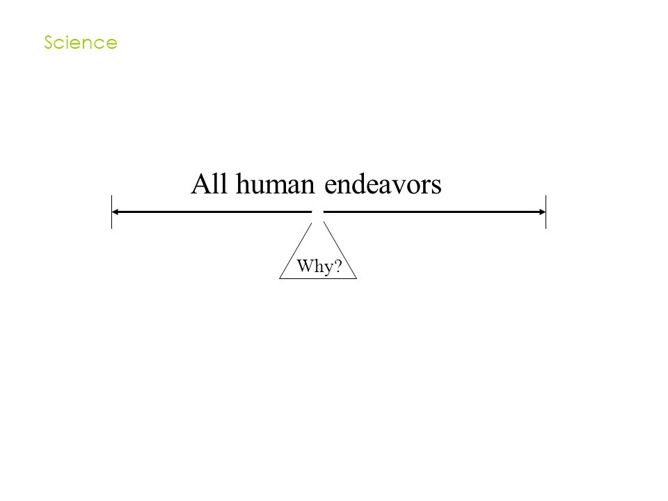 All human endeavors Why Science
