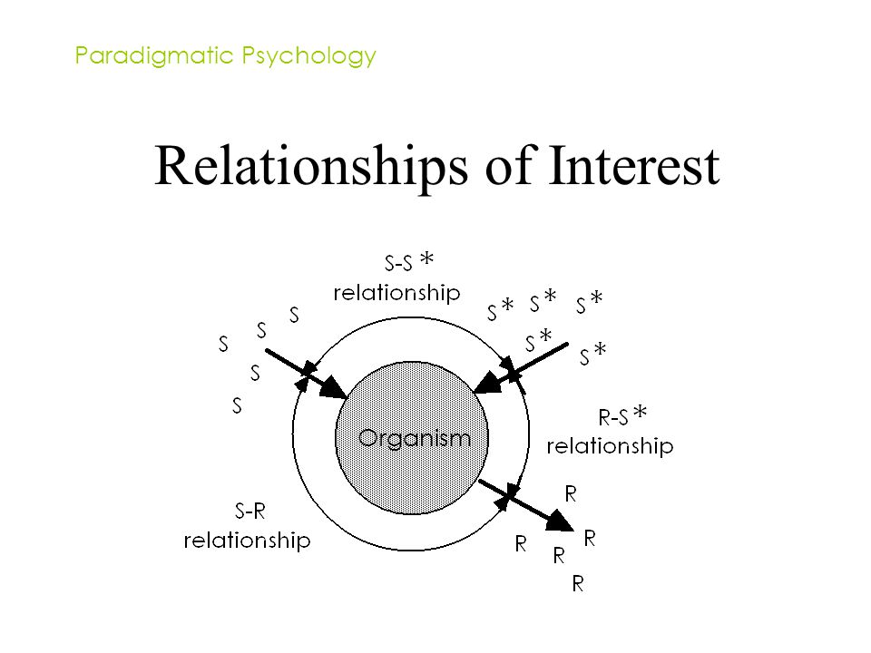 Paradigmatic Psychology Relationships of Interest Organism