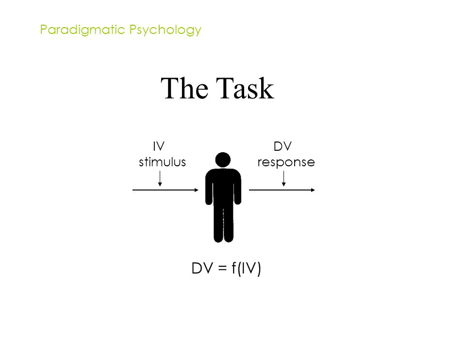 The Task stimulus IVDV Paradigmatic Psychology response DV = f(IV)