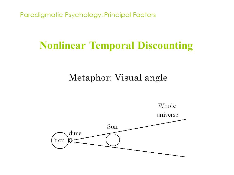 Paradigmatic Psychology: Principal Factors Nonlinear Temporal Discounting Metaphor: Visual angle