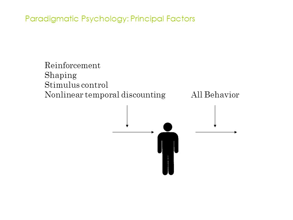 Paradigmatic Psychology: Principal Factors Reinforcement Shaping Stimulus control Nonlinear temporal discounting All Behavior