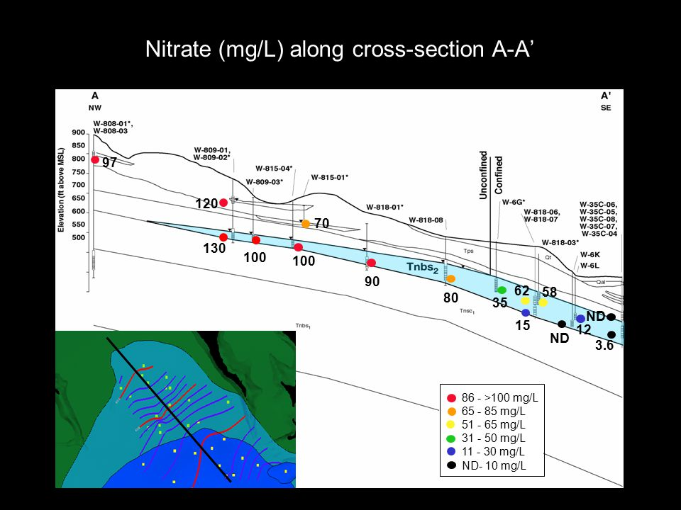 Nitrate (mg/L) along cross-section A-A' 97 120 130 100 70 90 80 35 15 62 58 ND 12 3.6 ND 86 - >100 mg/L 65 - 85 mg/L 51 - 65 mg/L 31 - 50 mg/L 11 - 30 mg/L ND- 10 mg/L