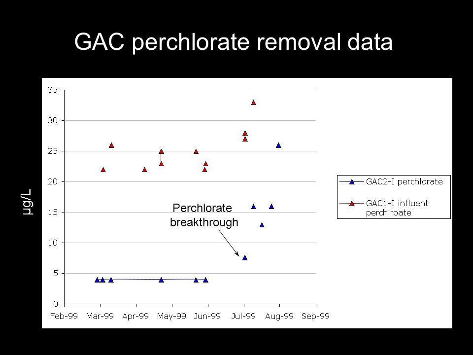 GAC perchlorate removal data Perchlorate breakthrough µg/L