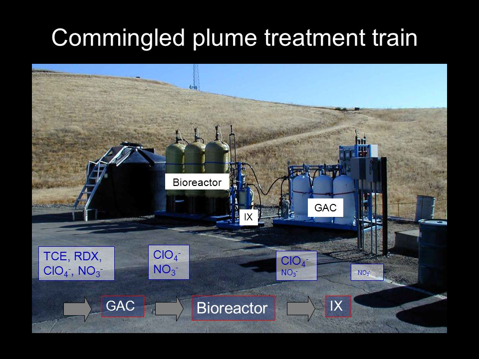 Commingled plume treatment train Bioreactor GAC IX GAC TCE, RDX, ClO 4 -, NO 3 - ClO 4 - NO 3 - Bioreactor ClO 4 - NO 3 - IX NO 3 -