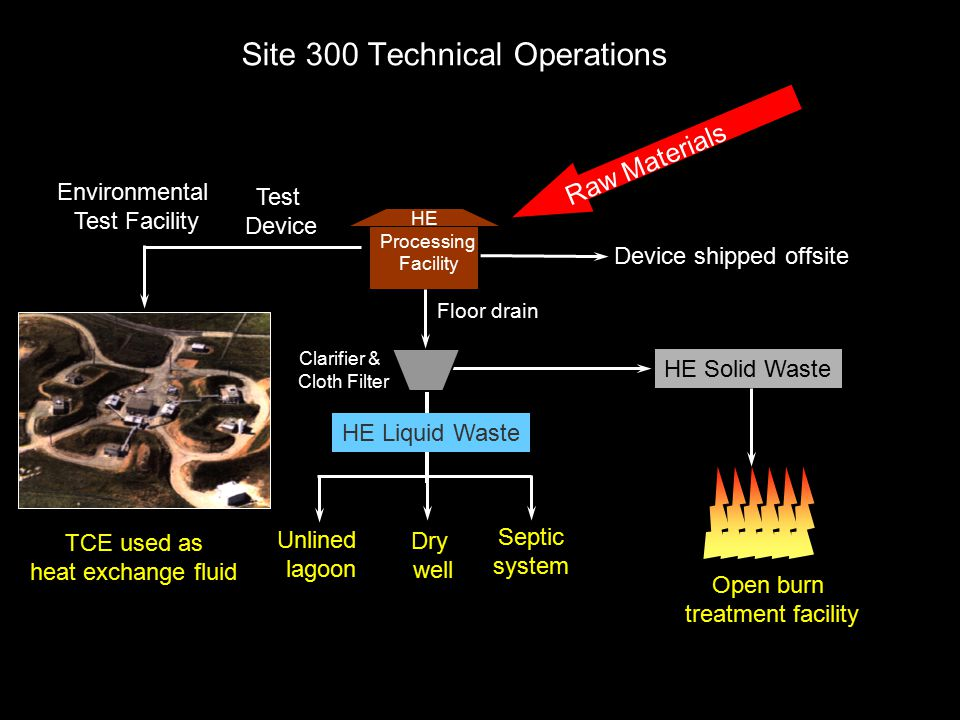 Site 300 Technical Operations HE Processing Facility Clarifier & Cloth Filter Open burn treatment facility Unlined lagoon HE Solid Waste Dry well Floor drain Septic system Device shipped offsite Raw Materials HE Liquid Waste Test Device Environmental Test Facility TCE used as heat exchange fluid
