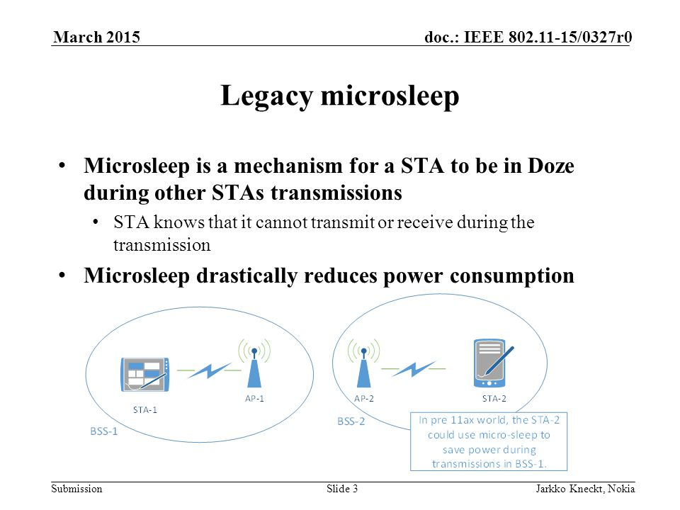 Submission doc.: IEEE 802.11-15/0327r0March 2015 Jarkko Kneckt, NokiaSlide 3 Legacy microsleep Microsleep is a mechanism for a STA to be in Doze during other STAs transmissions STA knows that it cannot transmit or receive during the transmission Microsleep drastically reduces power consumption