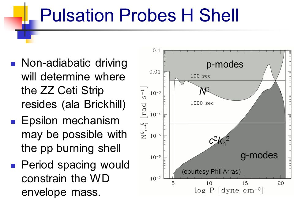 Pulsation Probes H Shell c2kh2c2kh2 N2N2 p-modes g-modes (courtesy Phil Arras) Non-adiabatic driving will determine where the ZZ Ceti Strip resides (a