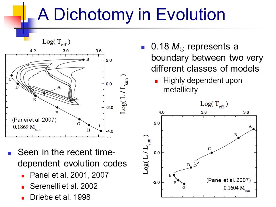 A Dichotomy in Evolution (Panei et al. 2007) 0.18 M  represents a boundary between two very different classes of models Highly dependent upon metalli
