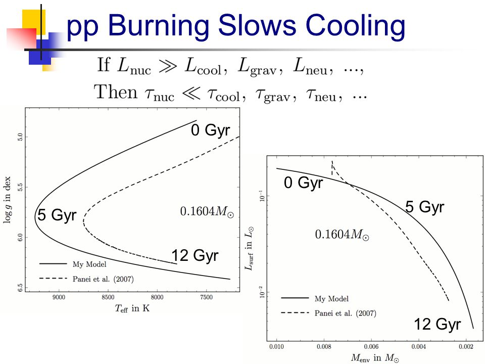 pp Burning Slows Cooling 0 Gyr 5 Gyr 12 Gyr 0 Gyr 5 Gyr 12 Gyr