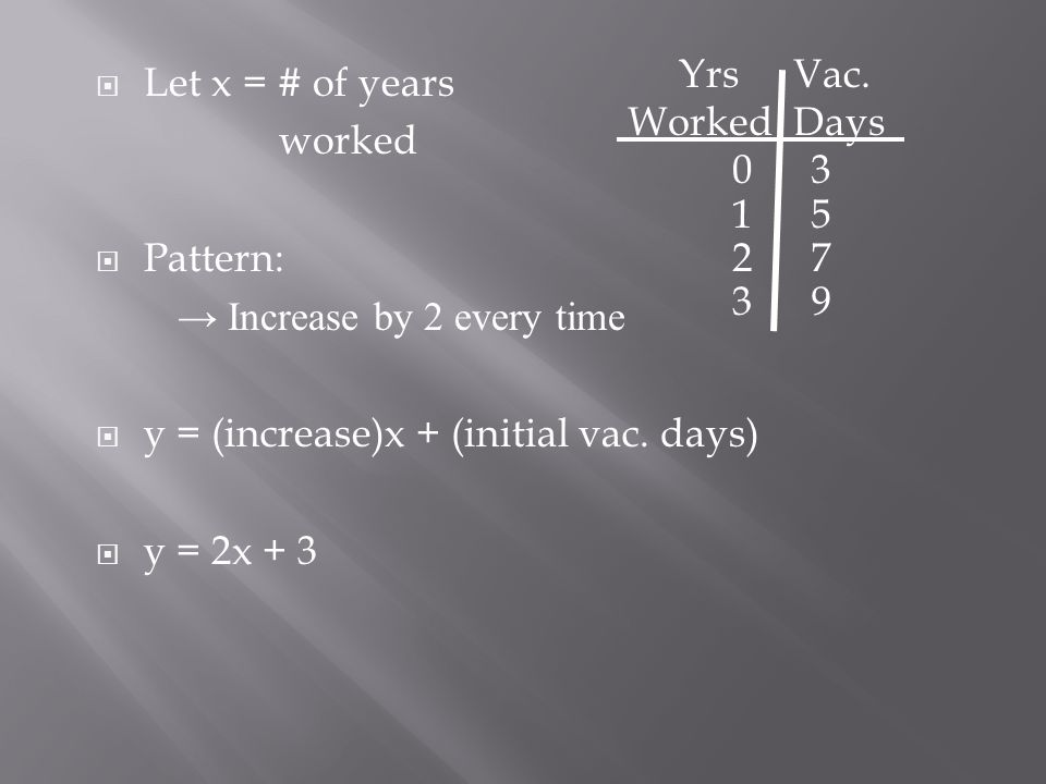 03 15 27 39 Yrs Worked Vac. Days  Let x = # of years worked  Pattern: → Increase by 2 every time  y = (increase)x + (initial vac. days)  y = 2x +