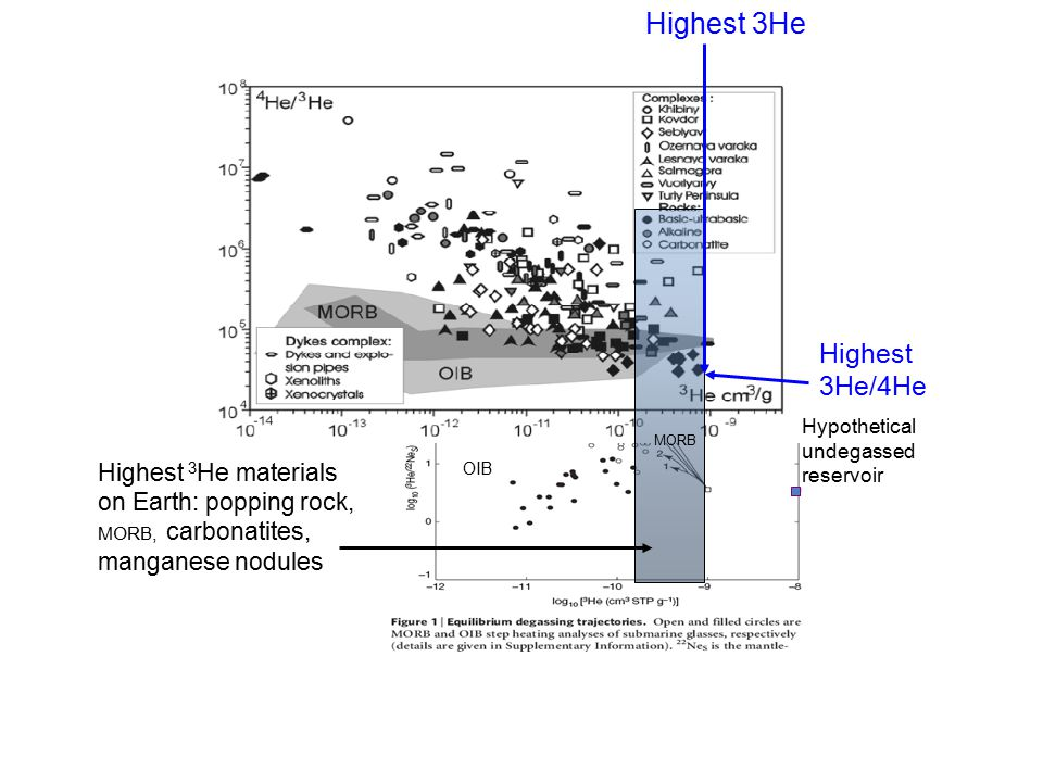 Highest 3 He materials on Earth: popping rock, MORB, carbonatites, manganese nodules OIB MORB Hypothetical undegassed reservoir Highest 3He/4He Highes