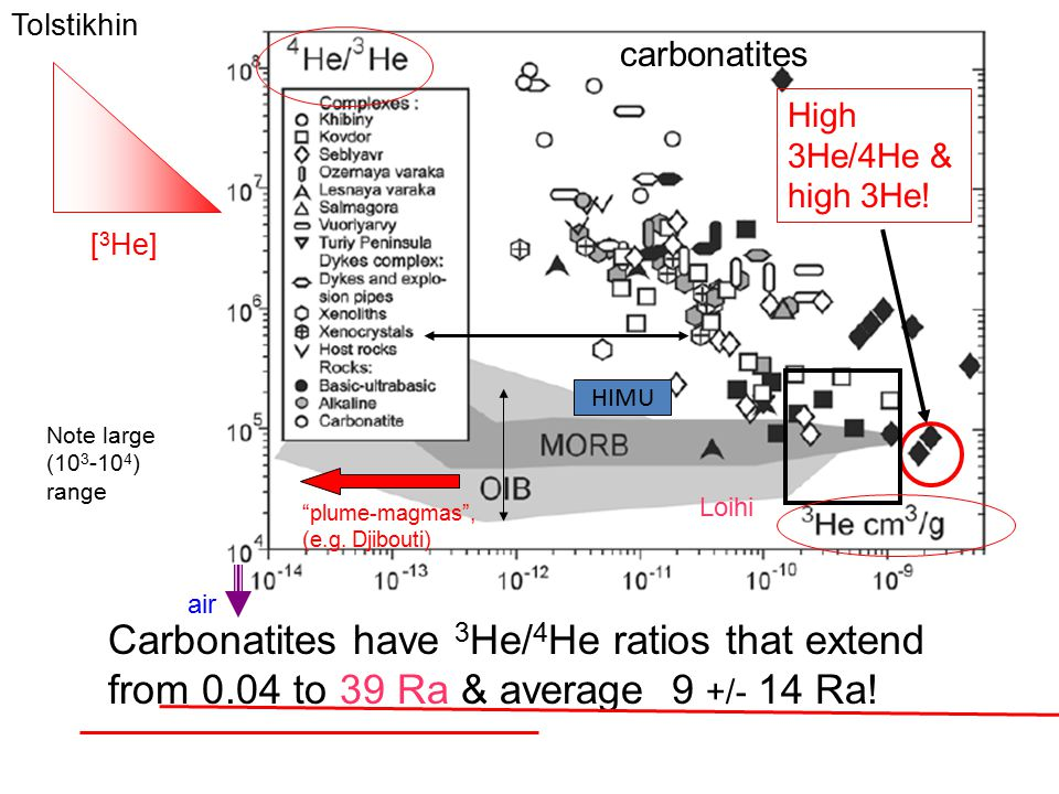 High 3He/4He & high 3He! carbonatites Note large (10 3 -10 4 ) range Carbonatites have 3 He/ 4 He ratios that extend from 0.04 to 39 Ra & average 9 +/