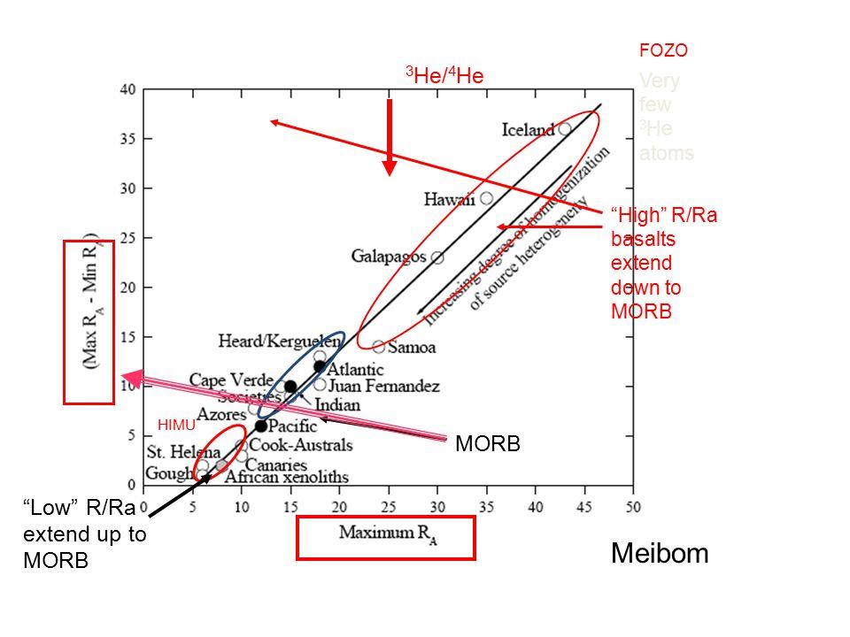 "MORB Meibom ""High"" R/Ra basalts extend down to MORB ""Low"" R/Ra extend up to MORB Very few 3 He atoms 3 He/ 4 He HIMU FOZO VARIANCE PARADOX"
