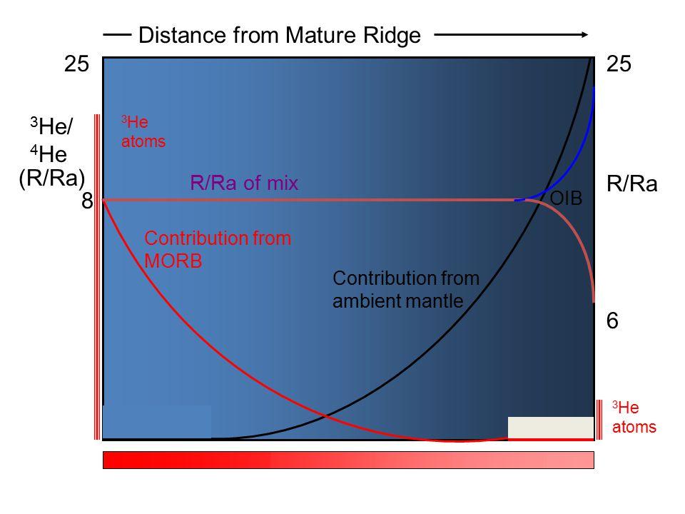 3 He/ 4 He (R/Ra) 8 25 Distance from Mature Ridge 6 R/Ra Contribution from MORB Contribution from ambient mantle R/Ra of mix OIB 3 He atoms