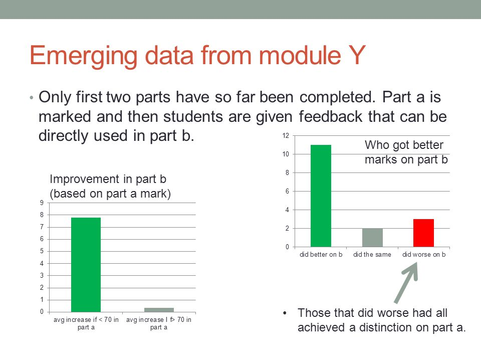 Emerging data from module Y Only first two parts have so far been completed. Part a is marked and then students are given feedback that can be directl