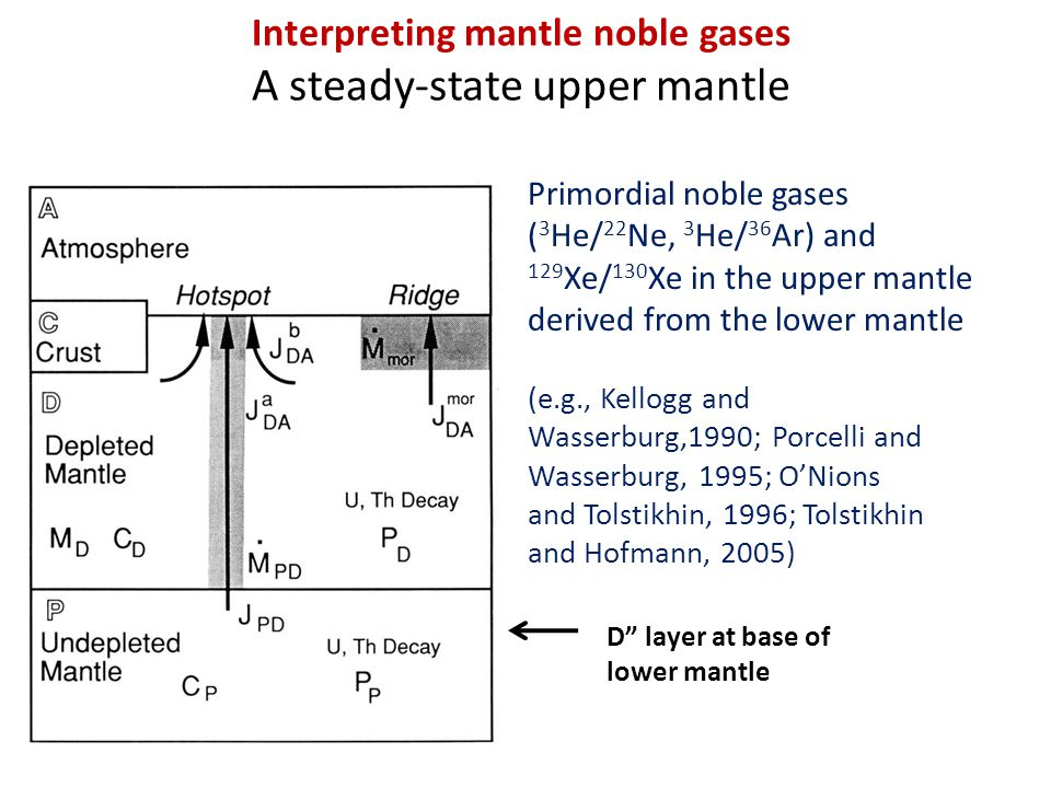 Interpreting mantle noble gases A steady-state upper mantle Primordial noble gases ( 3 He/ 22 Ne, 3 He/ 36 Ar) and 129 Xe/ 130 Xe in the upper mantle