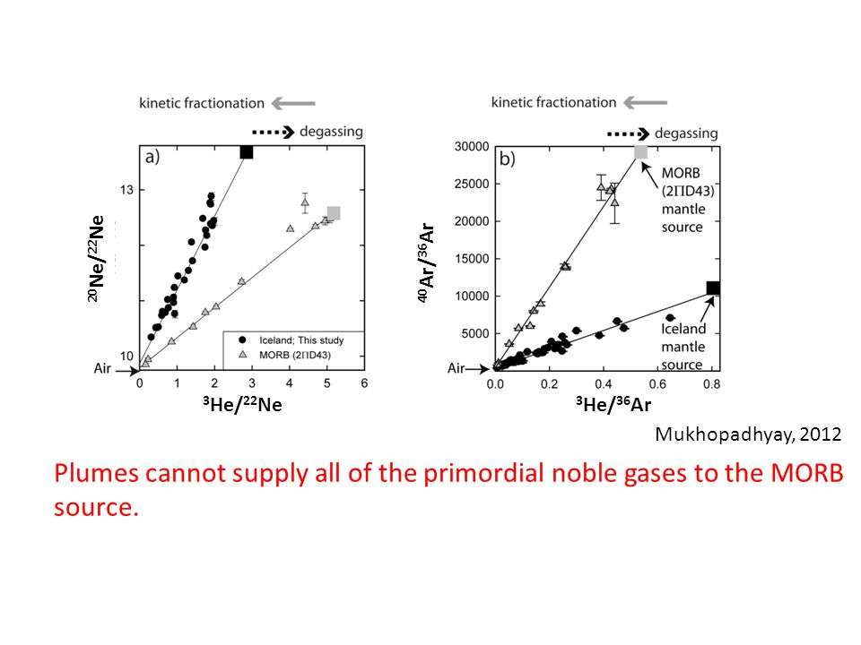Plumes cannot supply all of the primordial noble gases to the MORB source. 3 He/ 36 Ar 3 He/ 22 Ne 20 Ne/ 22 Ne 40 Ar/ 36 Ar Mukhopadhyay, 2012