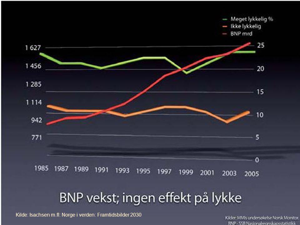 Kilde: Isachsen m.fl: Norge i verden: Framtidsbilder 2030