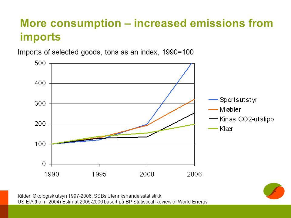 More consumption – increased emissions from imports Imports of selected goods, tons as an index, 1990=100 Kilder: Økologisk utsyn 1997-2006, SSBs Utenrikshandelsstatistikk.