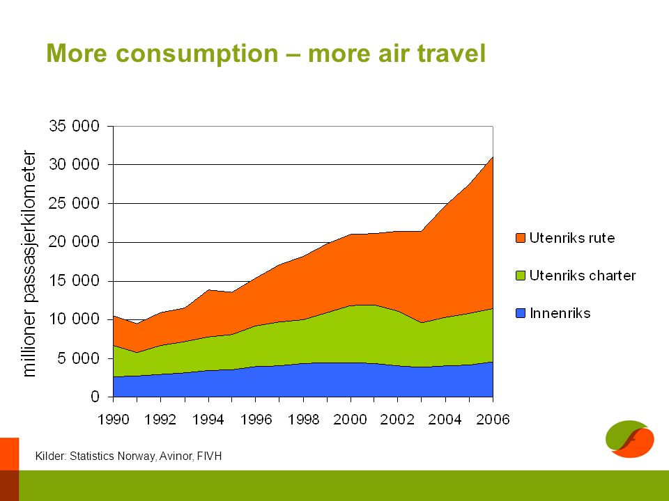 More consumption – more air travel Kilder: Statistics Norway, Avinor, FIVH