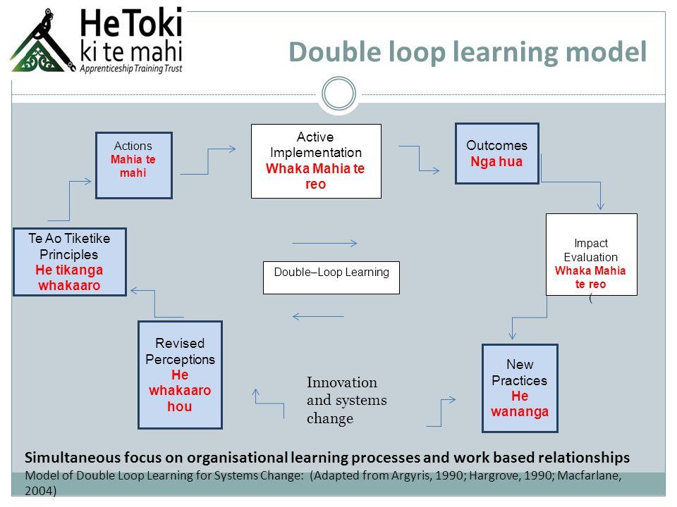 Double loop learning model Actions Mahia te mahi Outcomes Nga hua New Practices He wananga Revised Perceptions He whakaaro hou Te Ao Tiketike Principles He tikanga whakaaro Double–Loop Learning Active Implementation Whaka Mahia te reo Impact Evaluation Whaka Mahia te reo ( Innovation and systems change Simultaneous focus on organisational learning processes and work based relationships Model of Double Loop Learning for Systems Change: (Adapted from Argyris, 1990; Hargrove, 1990; Macfarlane, 2004)
